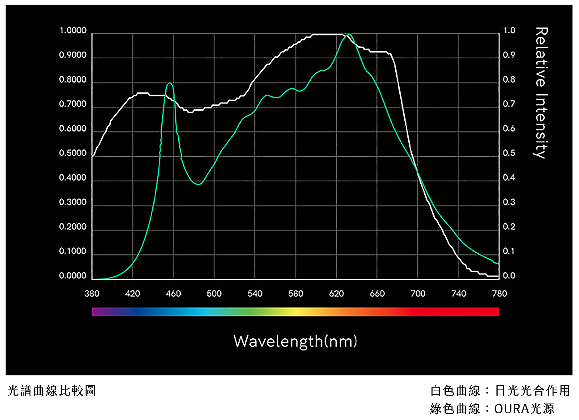 OURA 光譜表呈現